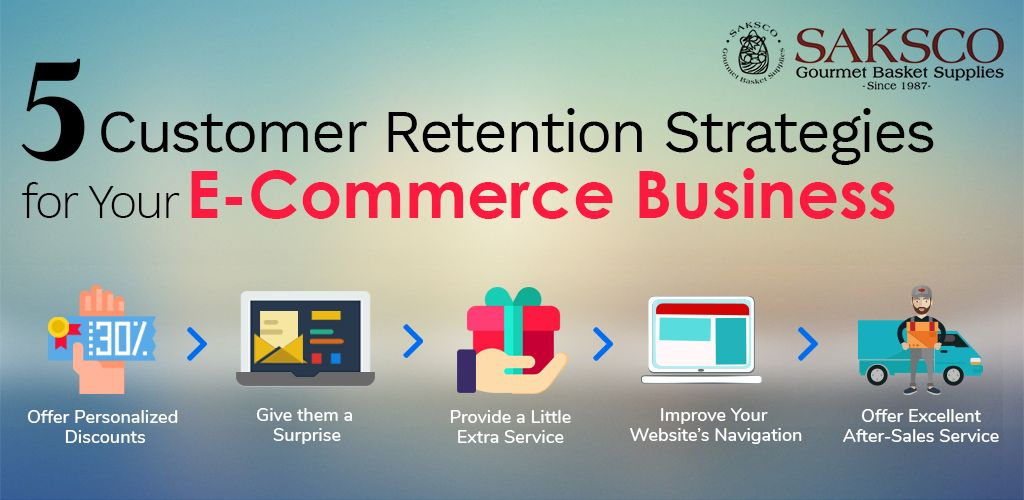 Customer Retention Strategies for Ecommerce Business